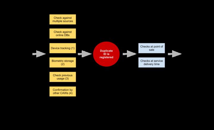 Bowtie diagram - duplicate identiities