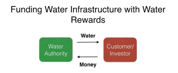 act-water-rewards-2